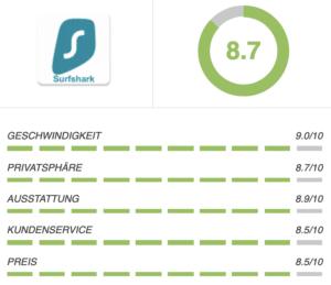 Surfshark VPN Bewertung 2019